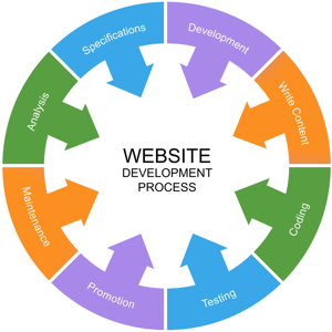 How to choose Finest Website Design Solutions